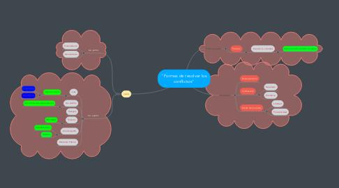 """Mind Map: """"Formas de resolver los conflictos"""""""