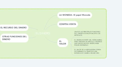 Mind Map: EL DINERO