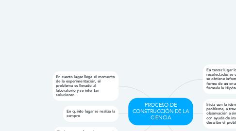 Mind Map: PROCESO DE CONSTRUCCIÓN DE LA CIENCIA