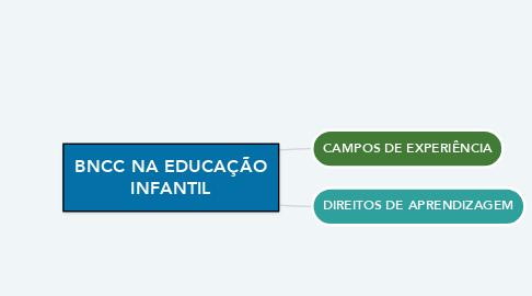 Mind Map: BNCC NA EDUCAÇÃO INFANTIL