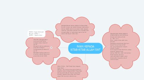 Mind Map: IMAN KEPADA KITAB-KITAB ALLAH SWT