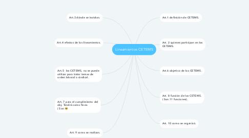 Mind Map: Lineamientos CETEMS