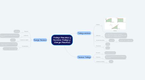Mind Map: Trabajo Mecánico y Teorema Trabajo y  Energía Mecánica