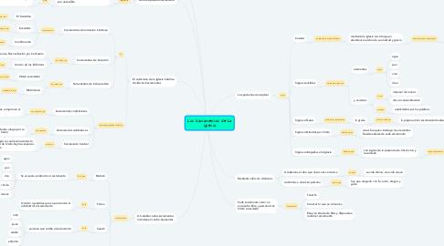 Mind Map: Los Sacramentos de La Iglesia