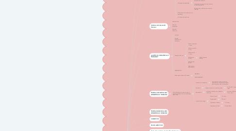 Mind Map: TEÓRICAS DEL DESARROLLO HUMANO