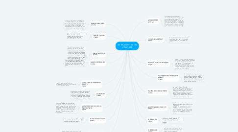 Mind Map: ANTECEDENTES DEL CÁLCULO