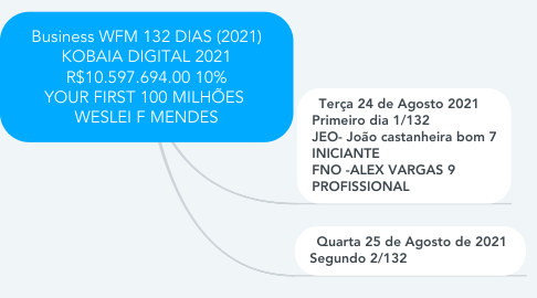 Mind Map: Business WFM 132 DIAS (2021) KOBAIA DIGITAL 2021 R$10.597.694.00 10% YOUR FIRST 100 MILHÕES  WESLEI F MENDES