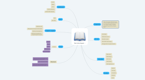 Mind Map: Teks Cerita Sejarah