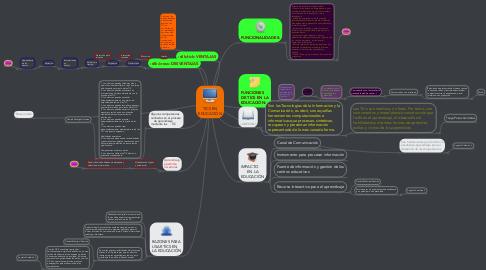 Mind Map: TICS EN EDUCACIÓN