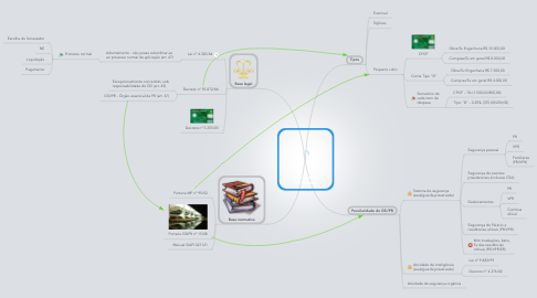 Mind Map: Suprimento de Fundos