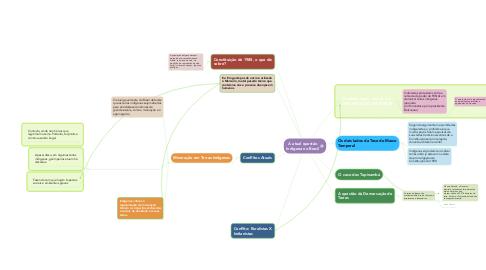 Mind Map: A atual questão Indígena no Brasil
