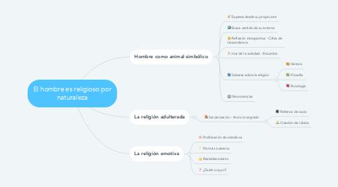 Mind Map: El hombre es religioso por naturaleza
