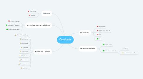 Mind Map: Conclusión