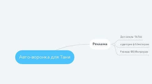 Mind Map: Авто-воронка для Тани