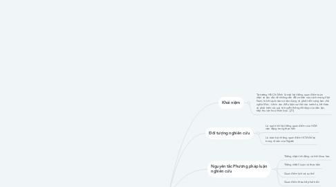 Mind Map: Chương I