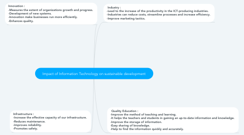 Mind Map: Impact of Information Technology on sustainable development
