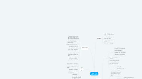 Mind Map: My notes - OZSC 20210823 Podcast Presenter - Mr. Ezra Green