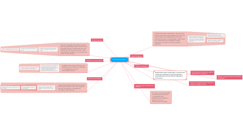 Mind Map: Pilares da educação