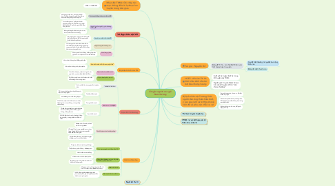 Mind Map: Chuyện người con gái Nam Xương