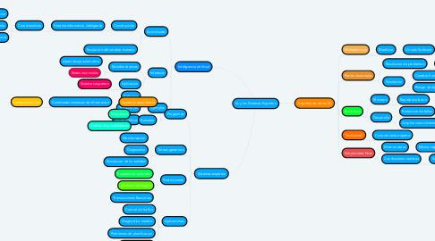 Mind Map: IA y los Sistemas Expertos