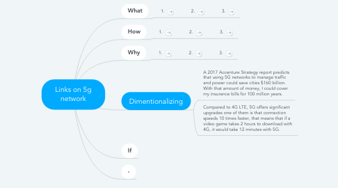 Mind Map: Links on 5g network