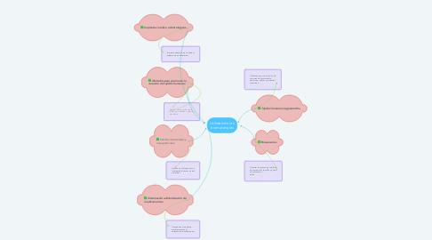 Mind Map: Utilidad de los biomateriales