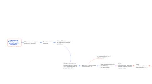 Mind Map: Procedimiento de Titulación para aguas residuales según la NMX-AA-072