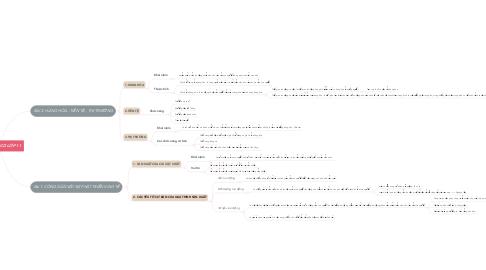 Mind Map: ÔN TẬP GDCD LỚP 11