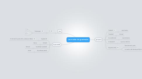 Mind Map: Les modes de grammaire