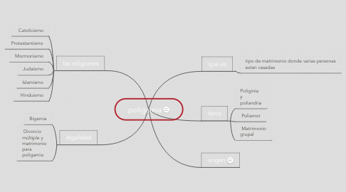 Mind Map: poligamia