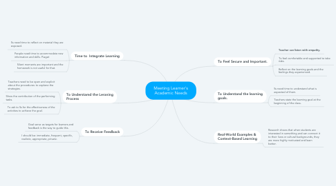 Mind Map: Meeting Learner's Academic Needs