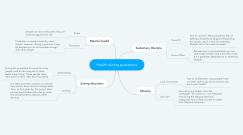 Mind Map: Health during quarantine