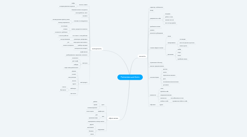 Mind Map: Распаковка для блога