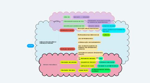 Mind Map: HIV/AIDS
