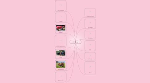 Mind Map: Udvikling