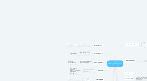Mind Map: Normas y Definiciones del  Sistema General de Salud y Seguridad en el Trabajo