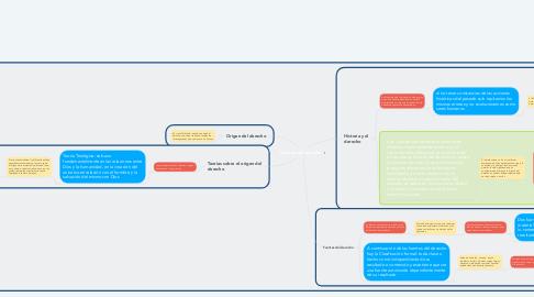 Mind Map: Historia del derecho