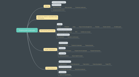 Mind Map: Projetos para construção