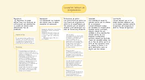 Mind Map: Conceptos básicos de programación