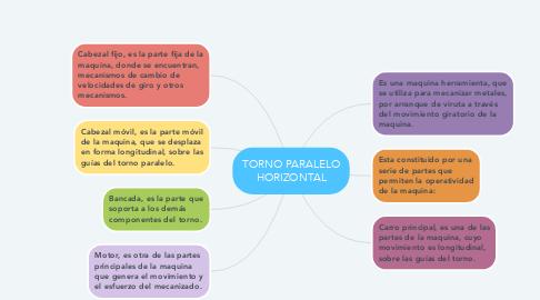 Mind Map: TORNO PARALELO HORIZONTAL