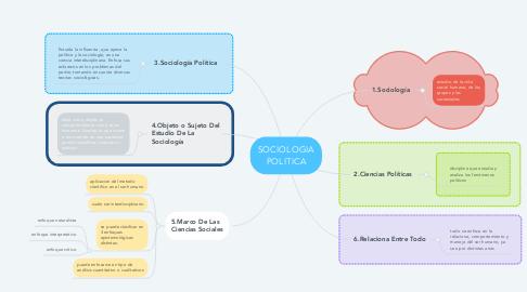 Mind Map: SOCIOLOGIA POLITICA