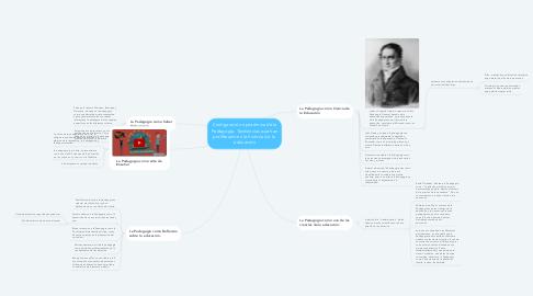 Mind Map: Configuración epistémica de la Pedagogía. Tendencias que han proliferado en la historia de la  educación