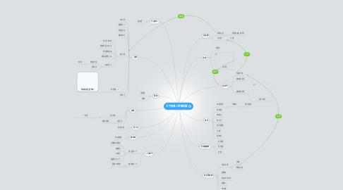 Mind Map: 天宇殺機人物關係圖