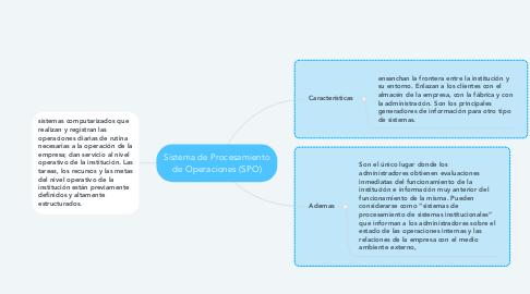 Mind Map: Sistema de Procesamiento de Operaciones (SPO)