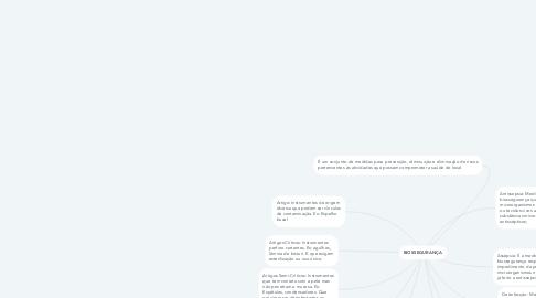 Mind Map: BIOSSEGURANÇA