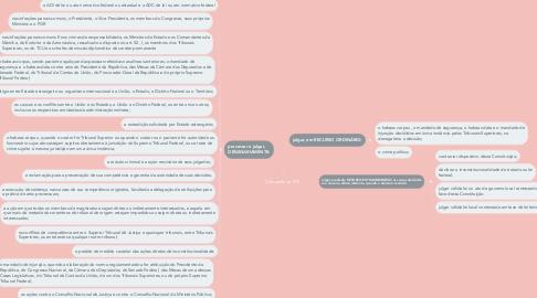 Mind Map: Competência STF