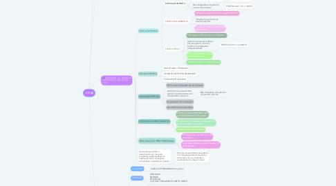 Mind Map: LDB