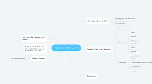Mind Map: PRODUCTION D'ECRITS