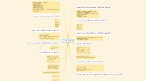 Mind Map: LA MERCOSUR (1)
