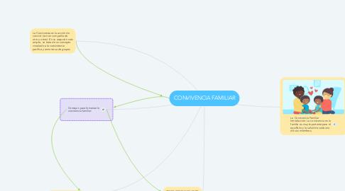 Mind Map: CONVIVENCIA FAMILIAR
